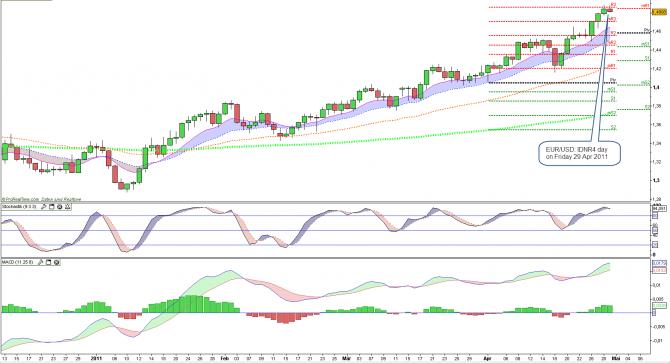 EUR/USD Daily Inside Day Narowest Daily Range