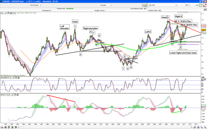 EUR/USD Monthly Downtrend