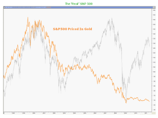 S&P500 Priced In Gold: undefined