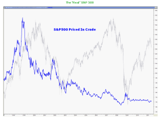 S&P500 Priced In Crude: undefined