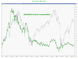S&P500 Priced In Commodites: undefined